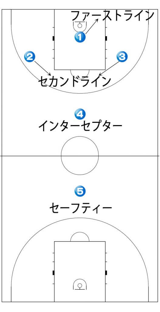 1-2-1-1ゾーンプレス