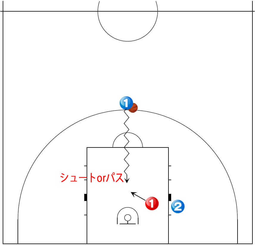【2対1】ペネトレイトからフィニッシュ/アシストの練習