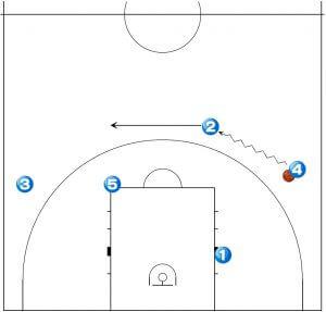 バスケットボール セットオフェンス チン