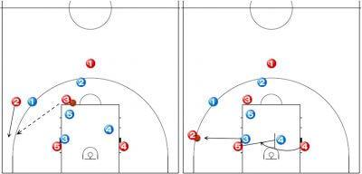 バスケットボール ゾーンオフェンス 1-4ハイセット