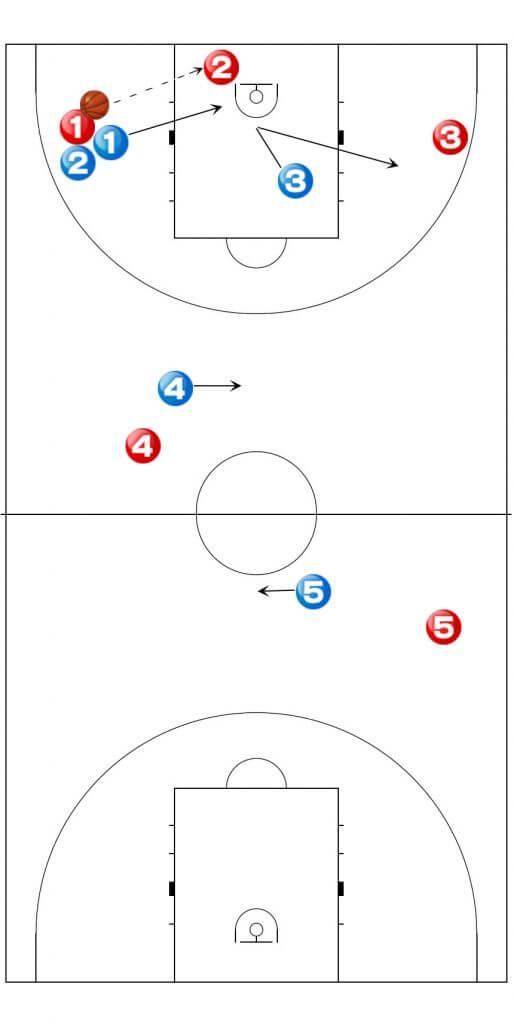 バスケットボール 1-2-1-1 ゾーンプレス