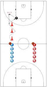 バスケ ドリブルシュートの練習メニュー