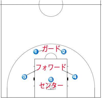 2-3 ゾーンディフェンス