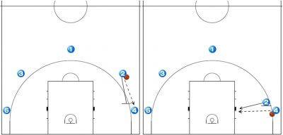 バスケ オフェンス戦術