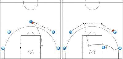 バスケ戦術