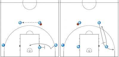 バスケット フレックスオフェンス