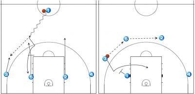 バスケットボール フレックスオフェンス
