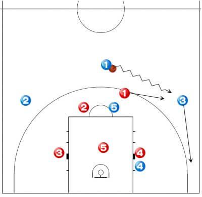 バスケットボール ゾーン オフェンス