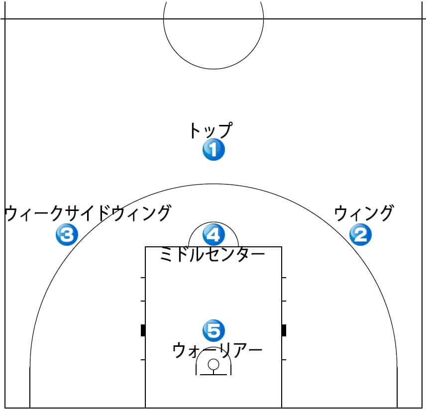 1-3-1 ゾーンディフェンス ポジ...