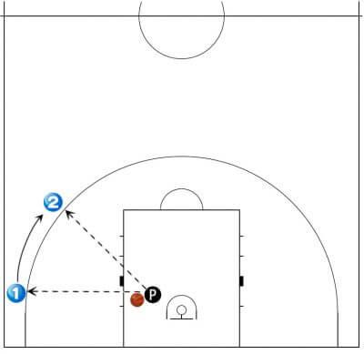 コーナー ウィング ボール2個 シュート練習