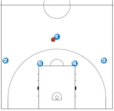 バスケ 1-4 フォーメーション