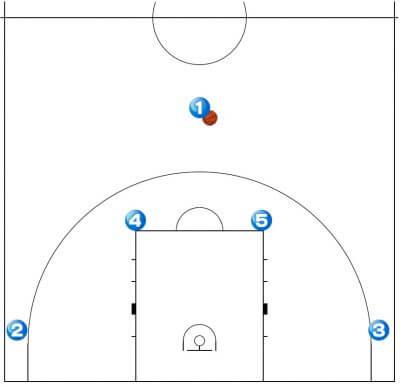 バスケットボール セットプレー