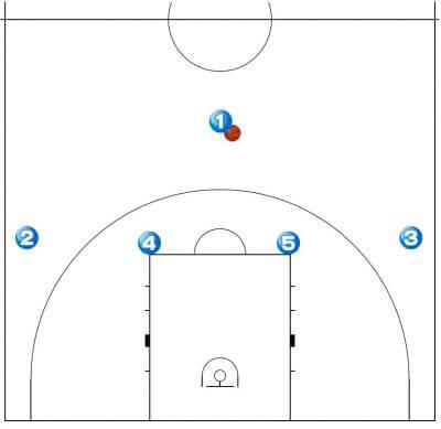バスケットボール セットオフェンス ナンバープレイ