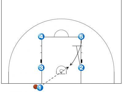 バスケットボール エンド セットプレイ