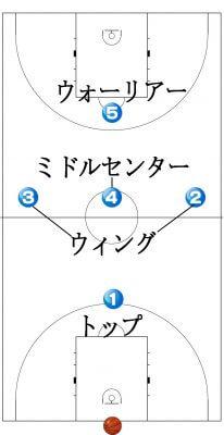 1-3-1 ゾーンプレス