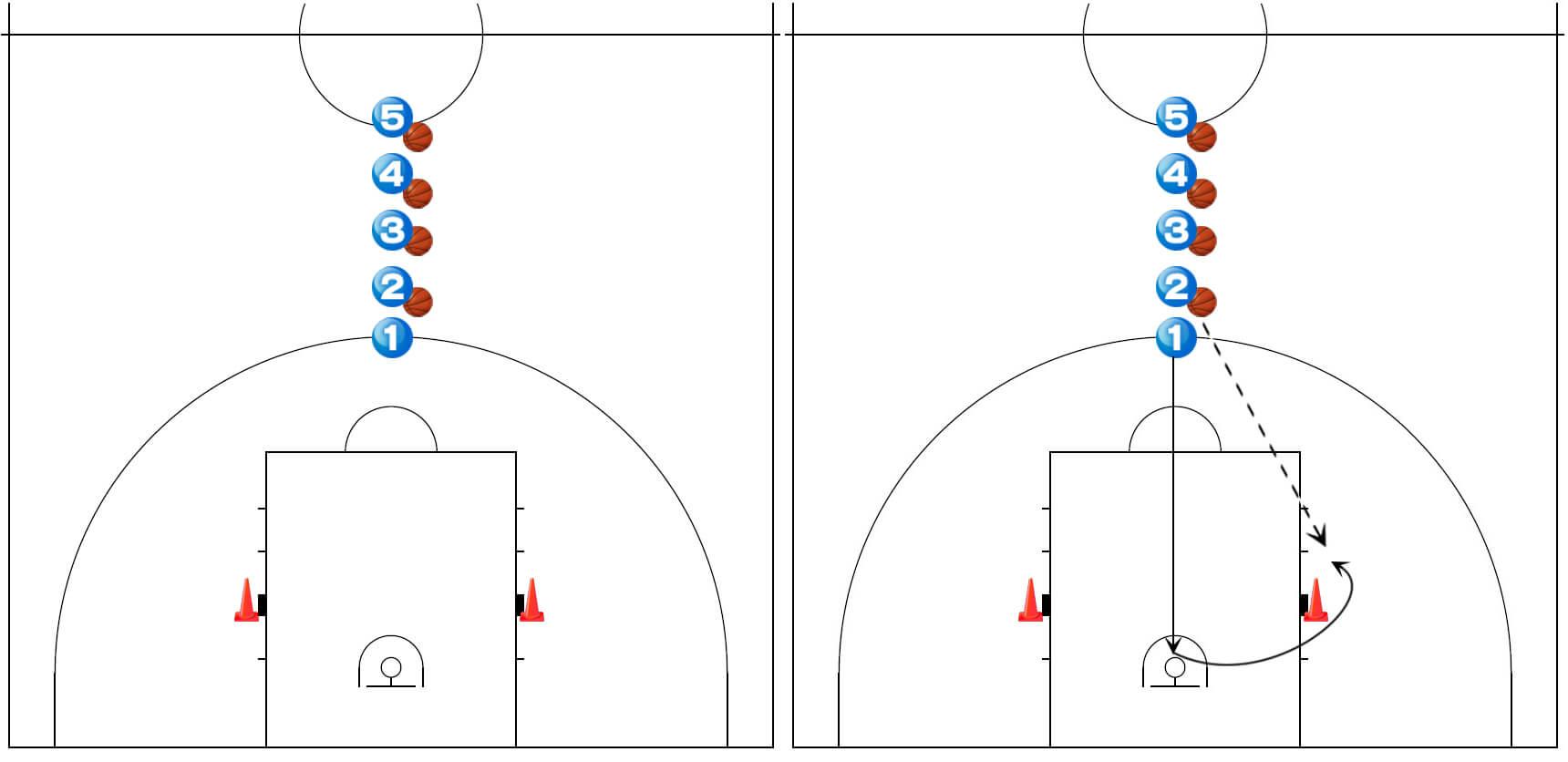 《バスケ×シュート練習》スクリーン&カッティングからのジャンプシュートドリル