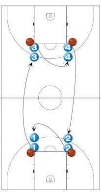 バスケットボール シュート 練習 メニュー
