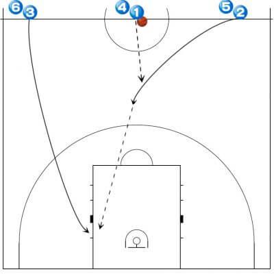 バスケットボール スリーメン