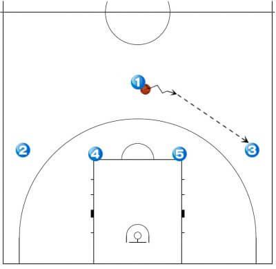 バスケ戦術 1-4 フォーメーション