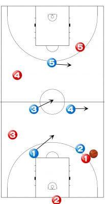 バスケ ゾーンプレス 2-2-1