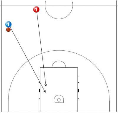バスケットボール シュート練習 チェイスダウンレイアップドリル