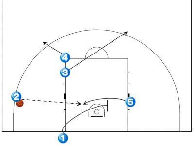 バスケ スローイン 戦術