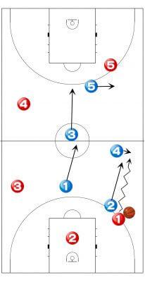 2-2-1 ゾーンプレス ダブルチーム