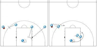 バスケ戦術 UCLA