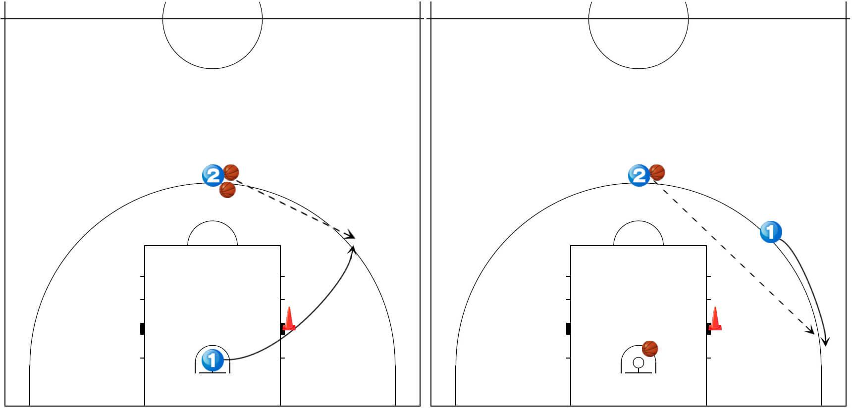 《バスケ×シュート練習》スクリーンを使ったシューティングドリル