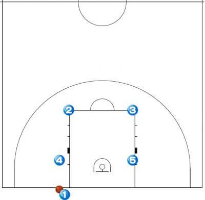 バスケットボール エンドプレイ