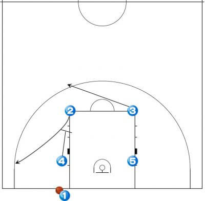 バスケットボールの戦術 エンドプレイ