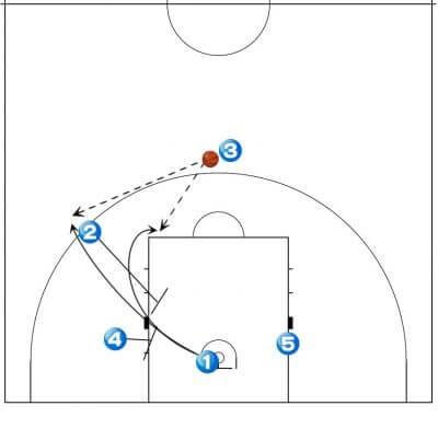バスケットボール 戦術 エンドプレイ