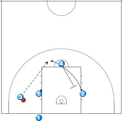 バスケ 戦術 エンドプレイ