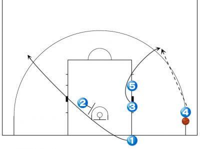 バスケットボール セットオフェンス